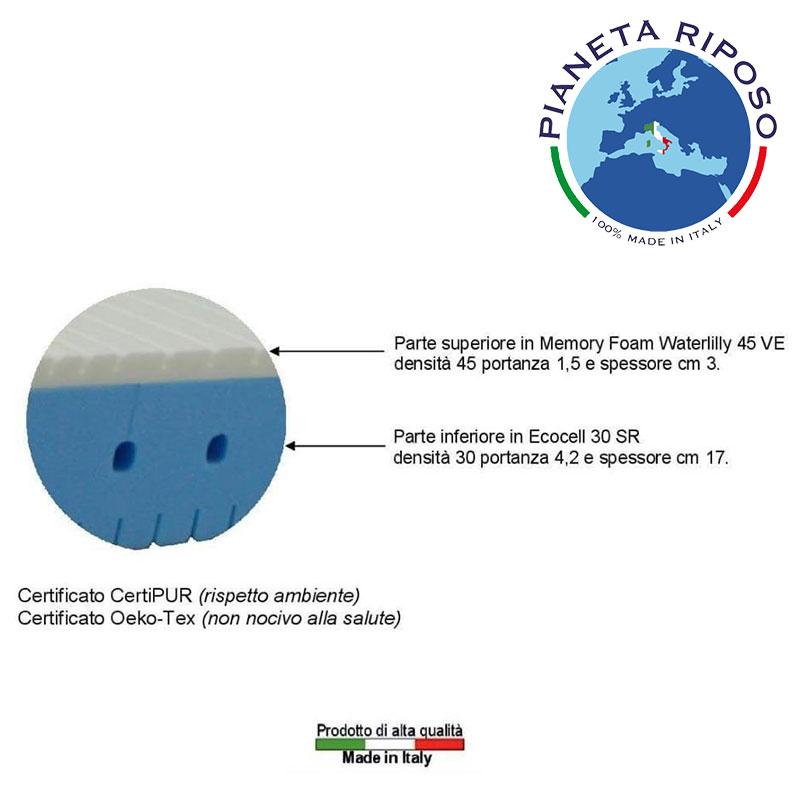 2.Bio_Crystal_Materasso_dettaglio_Pianeta_Riposo 2